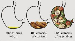 400 Calories, by Volume