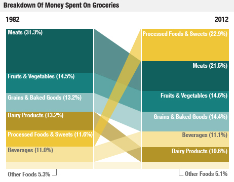 Food Spend Changes in the last 30 years