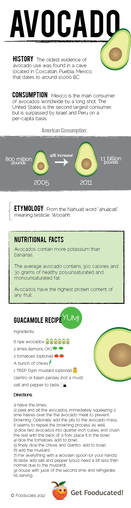 Avocado Love: Infographic + Recipe