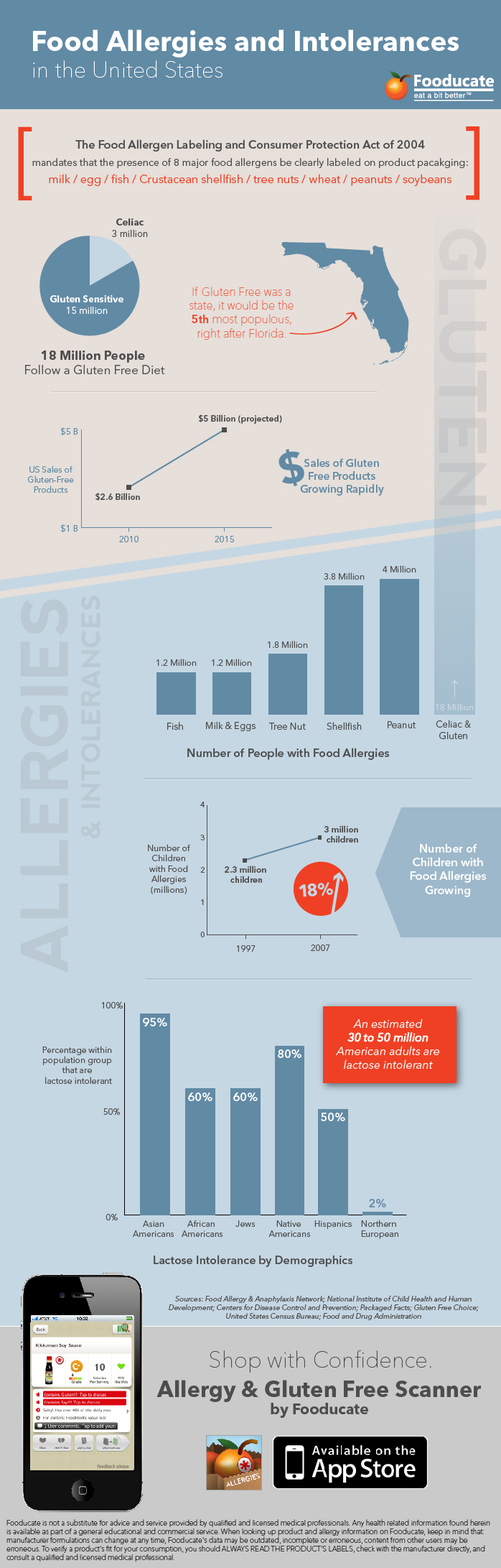 Gluten, Food Allergies and Intolerances in the U.S. [Infographic]