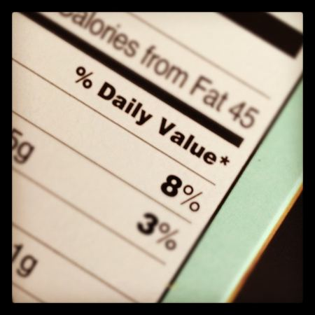% daily value