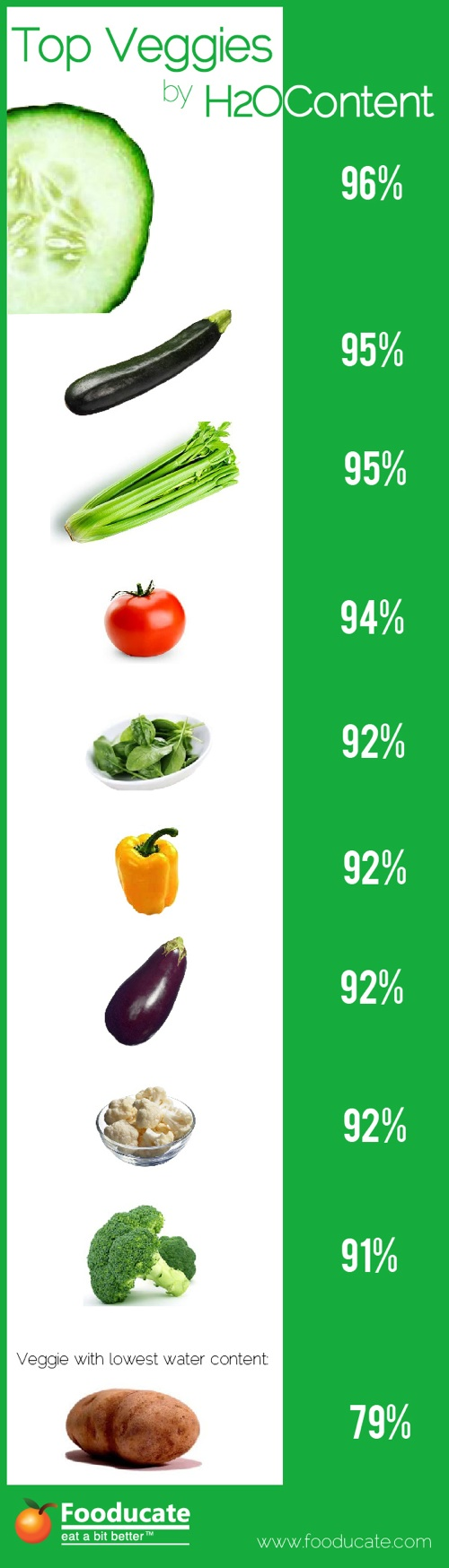 Top Vegetables by Water Content