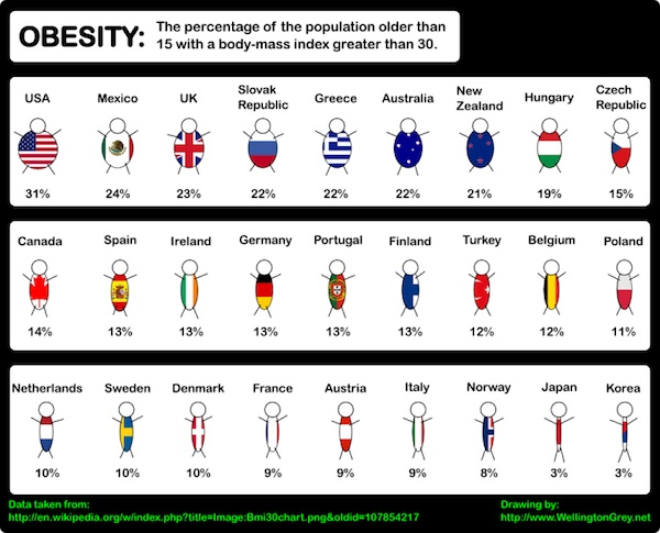 Obesity is a Global Problem