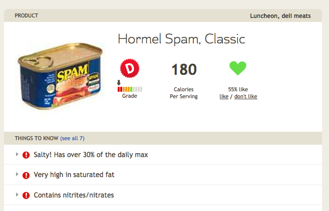 SPAM nutrition grad by Fooducate