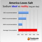 New Research: Excess Sodium May Contribute to Autoimmune Disease