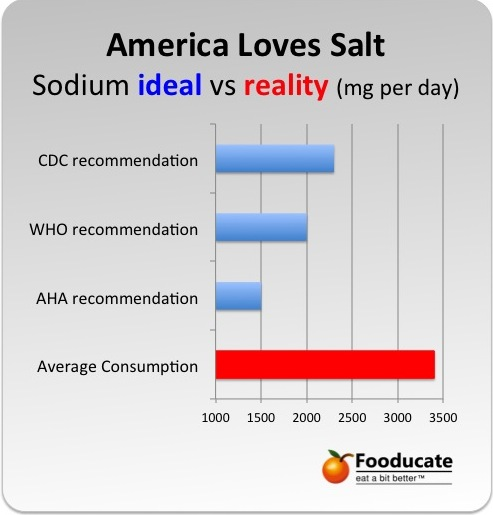 America Loves Salt