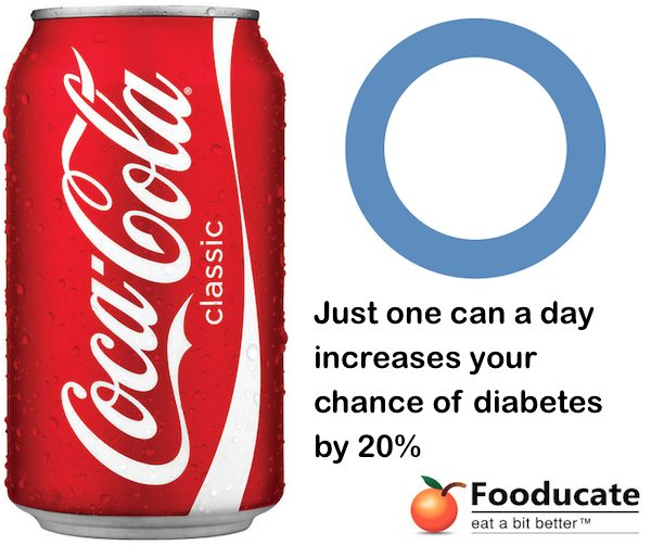 Coke Increases Diabetes by 20 percent