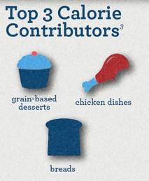 Top 3 Calorie Contributors