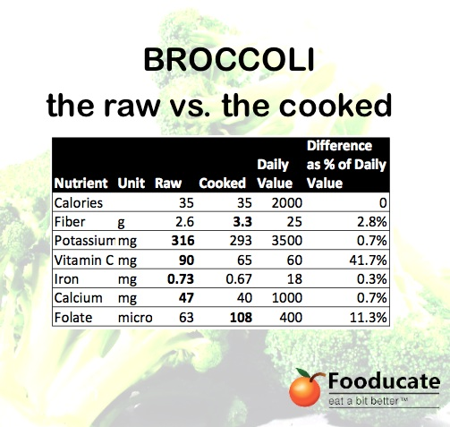 Broccoli - raw vs cooked - by Fooducate