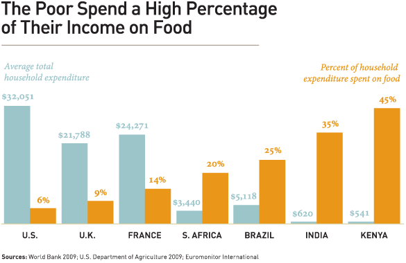 Percent of income spent on food