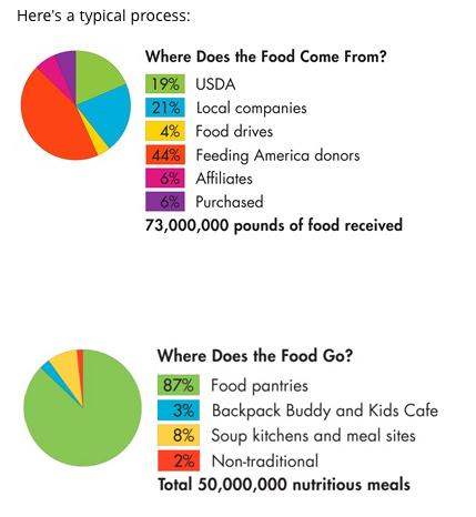 Food Bank Stats