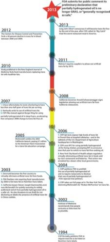 Trans Fat Timeline