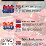 What Do USDA Beef Grades - Prime, Choice, Select - Actually Mean?