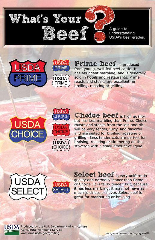 What Do USDA Beef Grades – Prime, Choice, Select – Actually Mean?