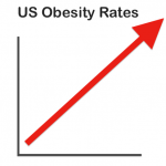 Oh No! Adult Obesity Rates Still Rising