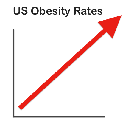 Rising obesity rates