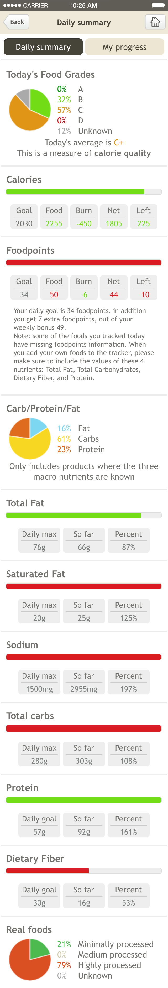 McDonalds Diet Nutrient Analysis on Fooducate