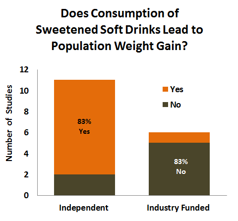 Does Consumption of Sweetened Soft Drinks Lead to Population Weight Gain?