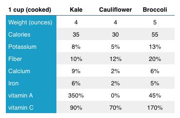 kale vs. cauliflower vs. broccoli