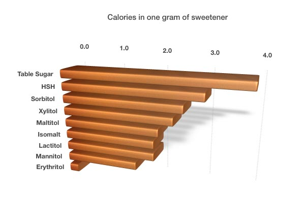 sugar alcohols calorie comparison