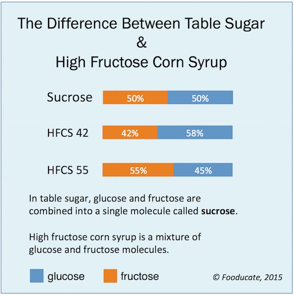 High Fructose Corn Syrup More Toxic than Sugar … for Females