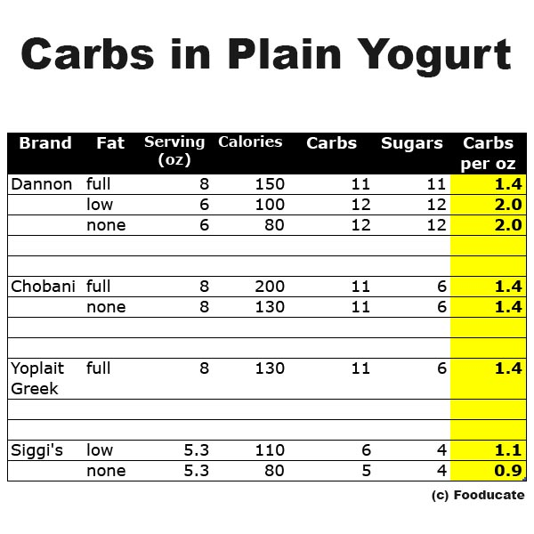 How Many Carbs in Yogurt?