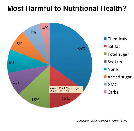 What is most harmful to your nutritional health?