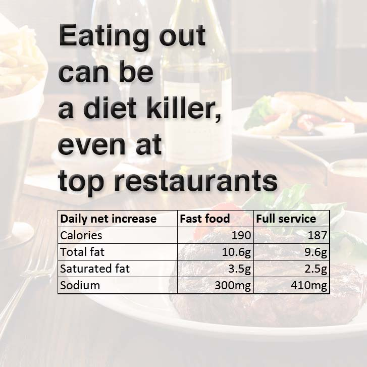 Eating Out Can Kill Your Diet, Even at High End Restaurants