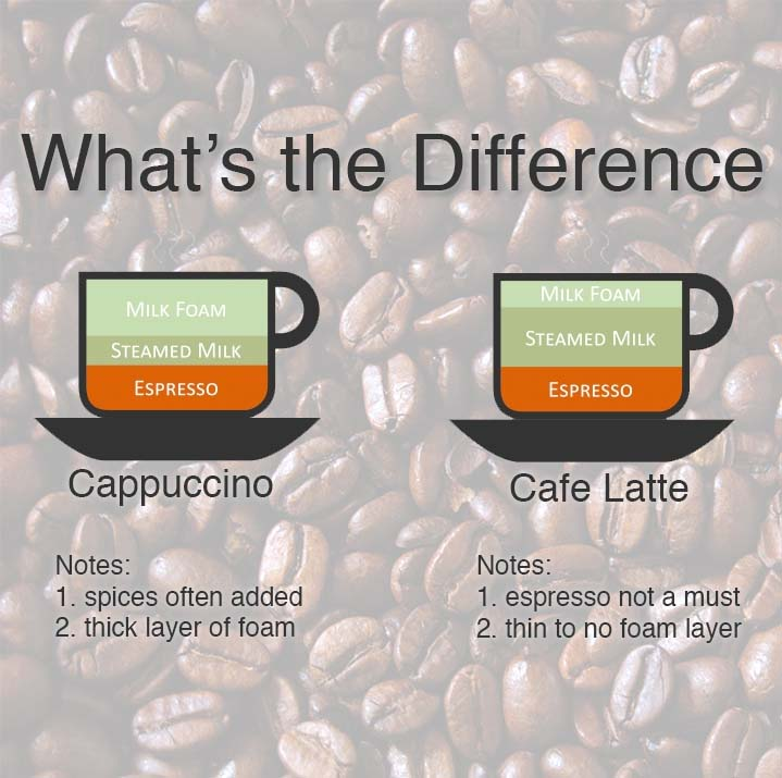 What's the Difference Between Cappuccino and Caffe Latte?