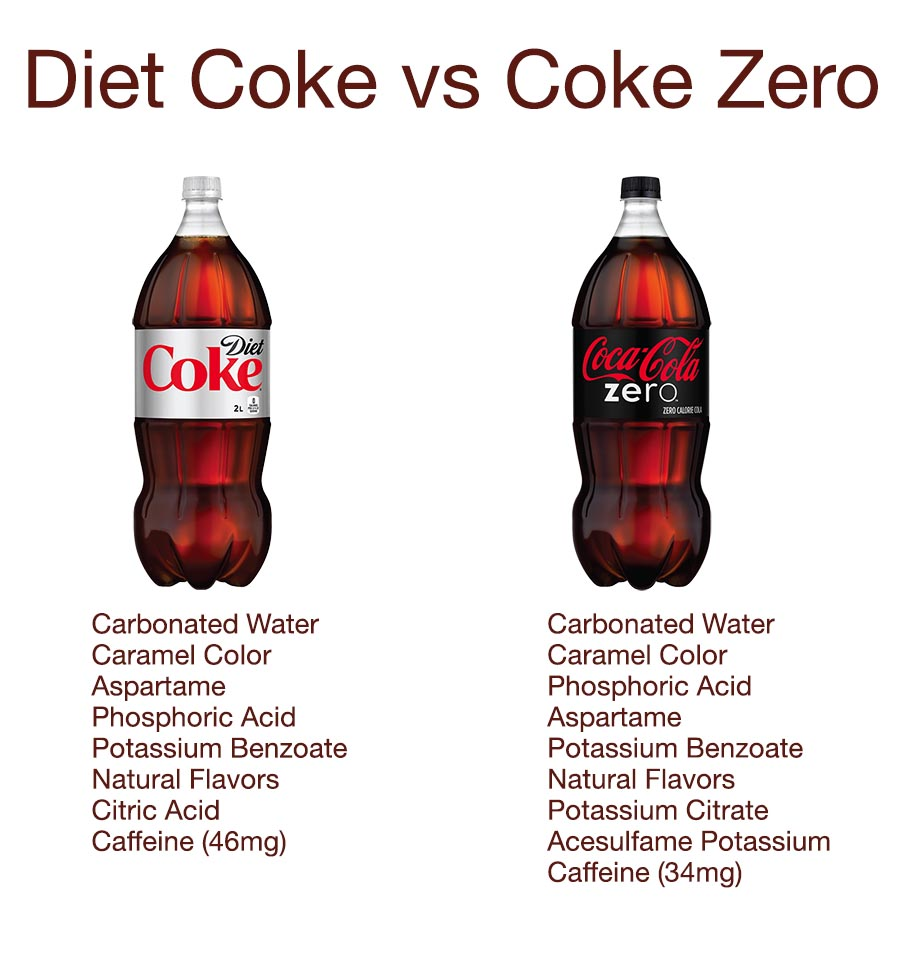 Coke zero Vs eating regimen Coke Vs Coke