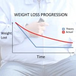 Weight Loss Progression: Theory vs. Reality