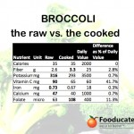 Broccoli 2.0 - Raw or Cooked?