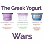 The Greek Yogurt Wars Have Begun