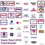 Super Bowl Food Commercials Stats