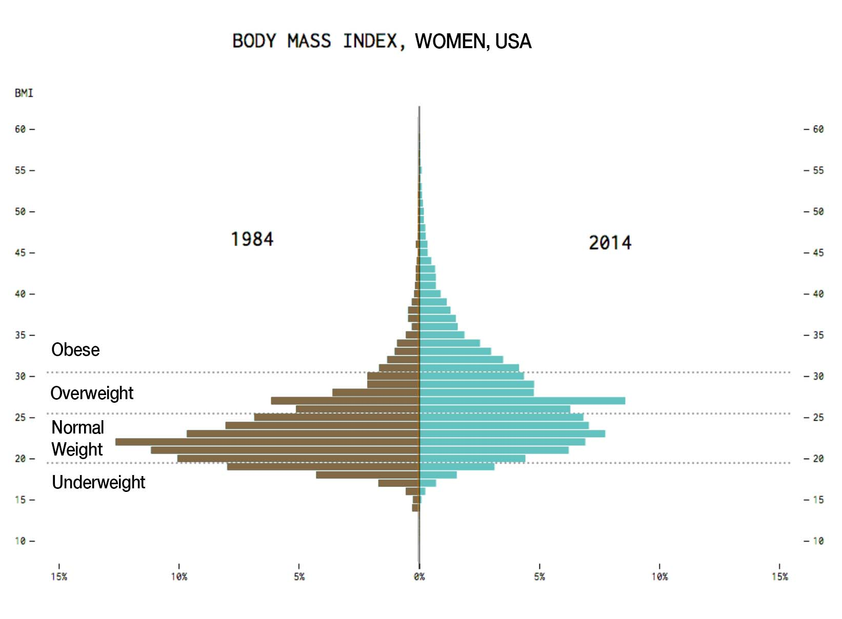 This One Graph Tells the Story of America's Obesity Epidemic